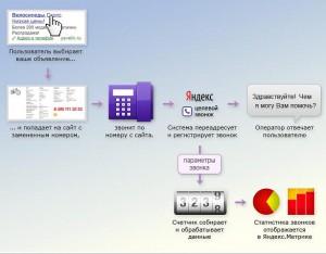 Новый инструмент Яндекс.Метрики «Целевой звонок»