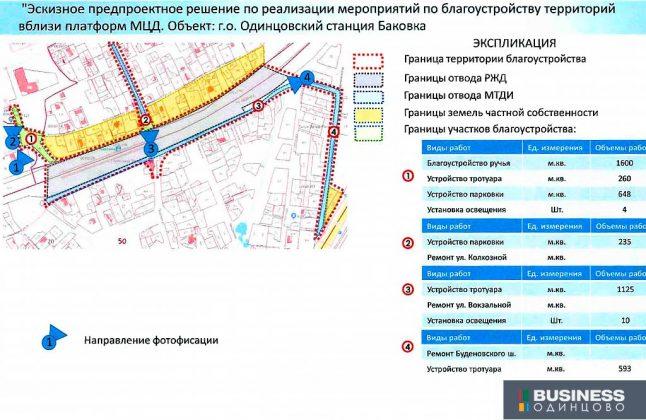 Обустройство территорий у станции МЦД Баковка