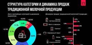 Динамика продаж молочной продукции