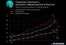 Стоимость образования в ВУЗах по России