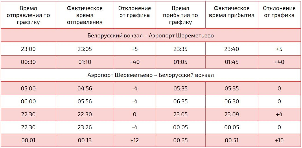 Расписание Аэроэкспресс до Шереметьево