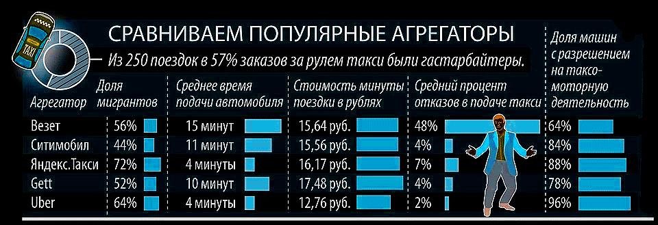 Рейтинг агрегаторов такси