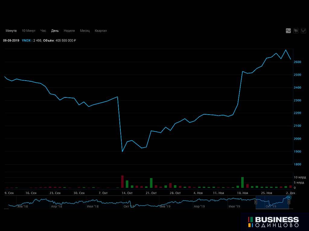 Акции Яндекса на Московской бирже