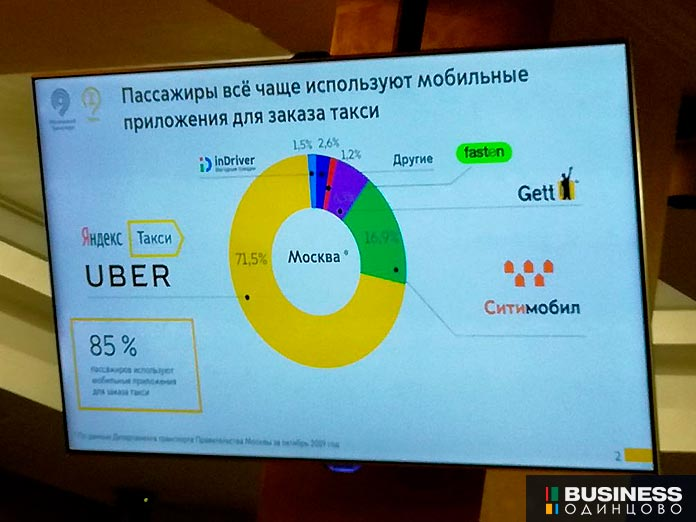 Яндекс.Такси лидирует на рынке агрегаторов