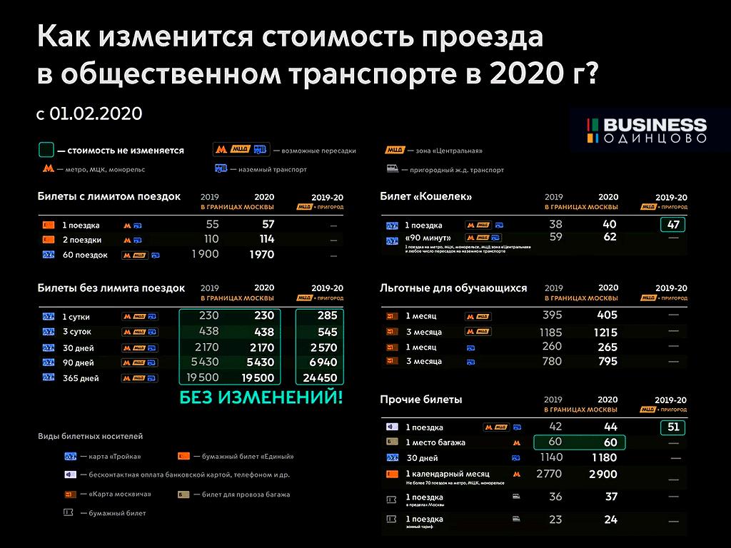 Стоимость проезда по МЦД в 2020 году