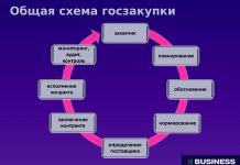 Общая схема госзакупок