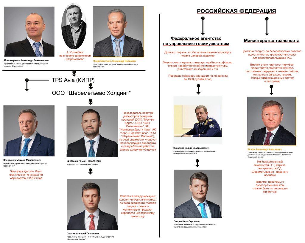 """Структура ООО """"Шереметьево холдинг"""""""