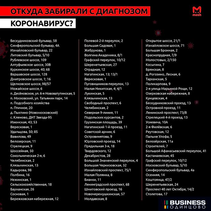 списки адресов г. Москвы