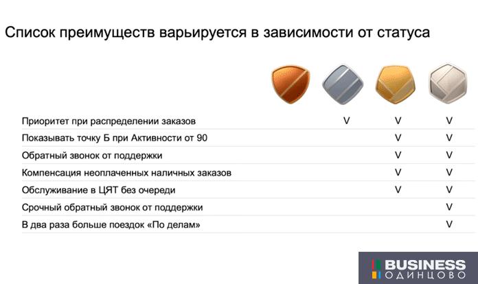 Программа привилегий Яндекс.Такси