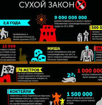 Инфографика: сухой закон в СССР и мире