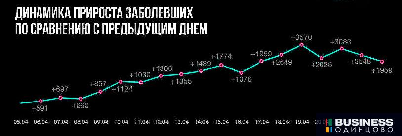 график прироста