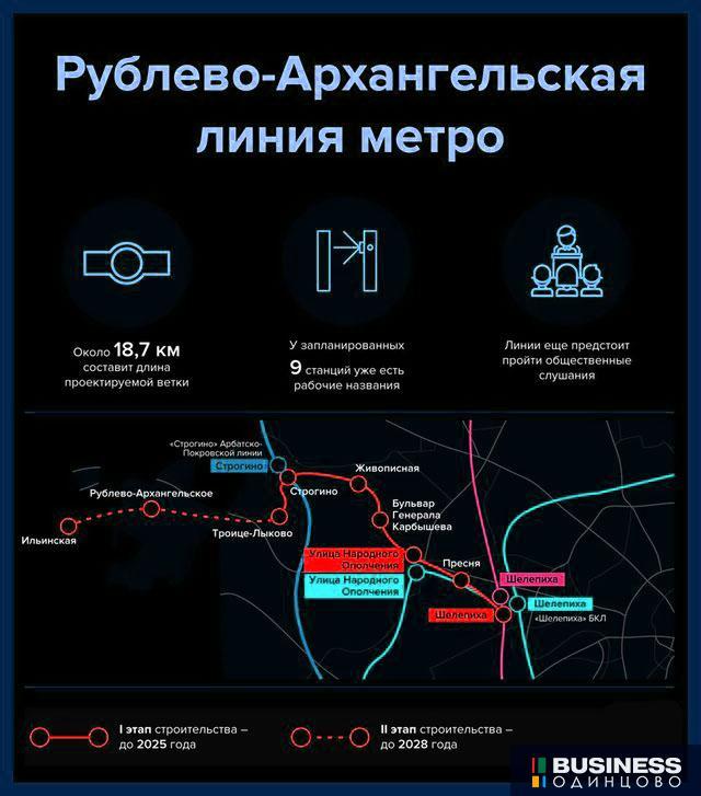 Рублево-Архангельская линия