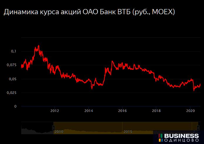 Динамика курса акций ОАО Банк ВТБ (руб., MOEX)