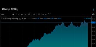 Акции TCS Group Holding по состоянию на 30 сентября 2020 г.