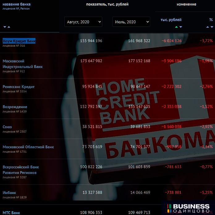 Банк Хоум Кредит - отток вкладов за август 2020