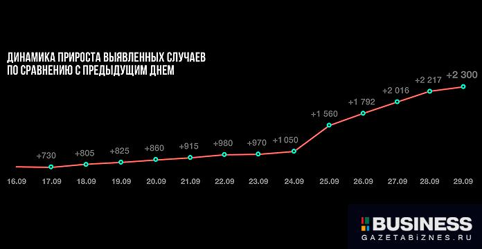суточное число случаев коронавируса в Москве