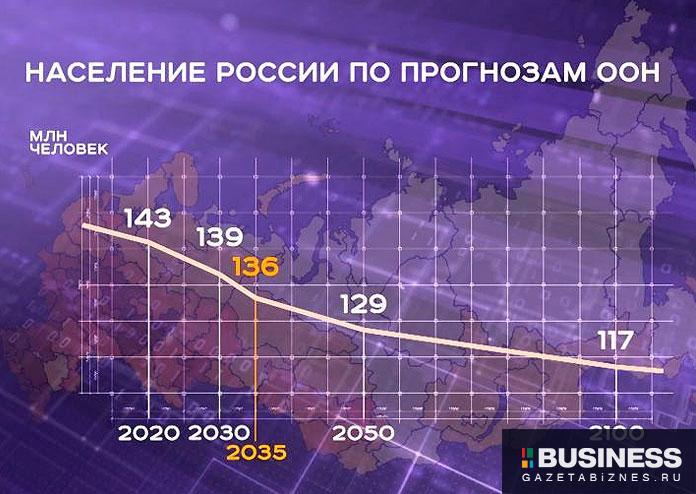 Прогноз численности населения России по данным ООН
