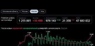 Коронавирус в России. Данные по состоянию на 4 октября 2020