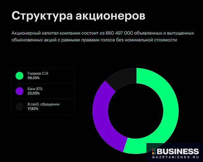 Структура акционеров ГК ПИК