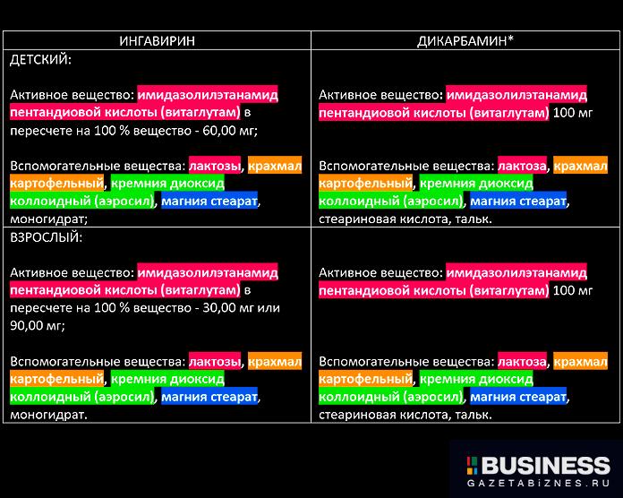 Сравнение состава Ингавирина и Дикарбамина