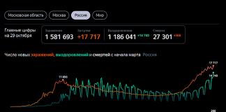 Статистика заболеваемости коронавирусом в России на 29 октября