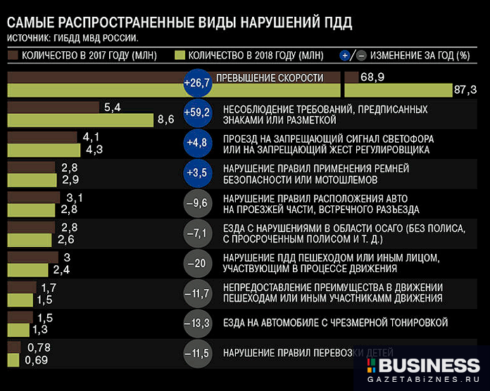 Распространенные виды нарушений ПДД в 2017-2018 г.г.