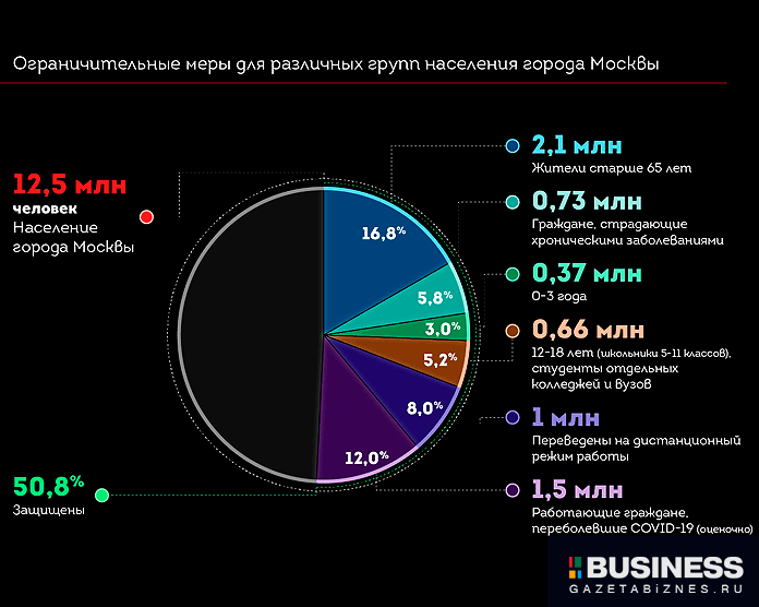 Действующие ограничительные меры для разных групп населения Москвы