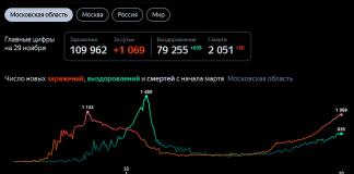 Коронавирус в Московской области
