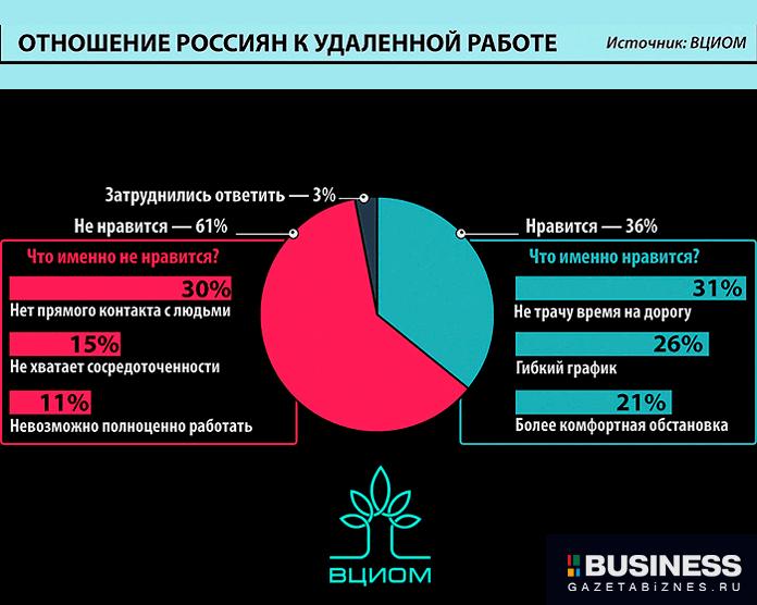 ВЦИОМ - отношение Россиян к работе на удаленке