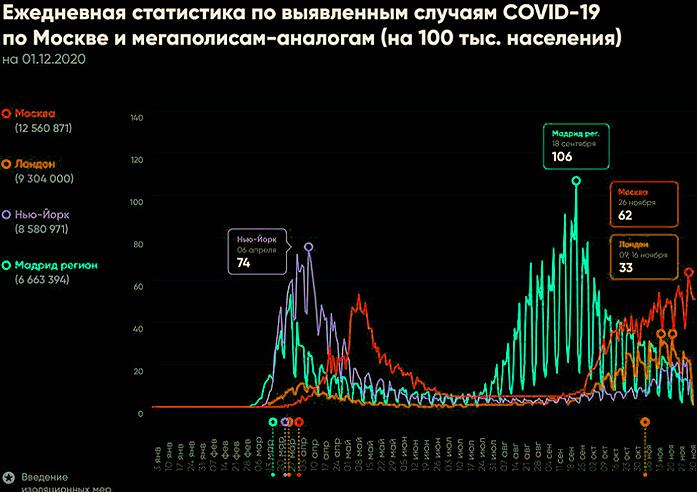 статистика коронавируса по Москве