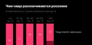 Оборот наличных денег в России