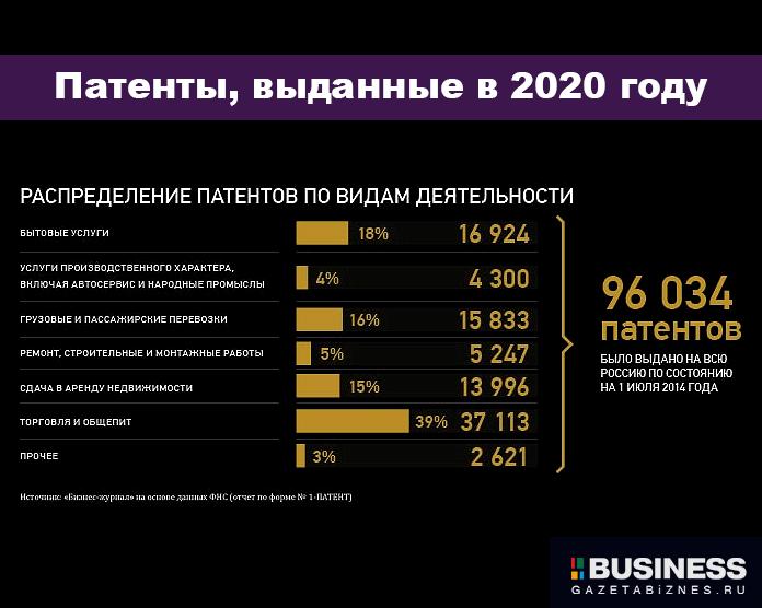 Патенты, выданные в 2020 году