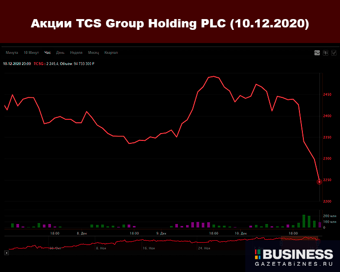 TCS Group Holding PLC