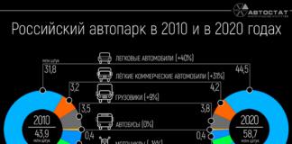 Российский автопарк в 2010-2020 годах