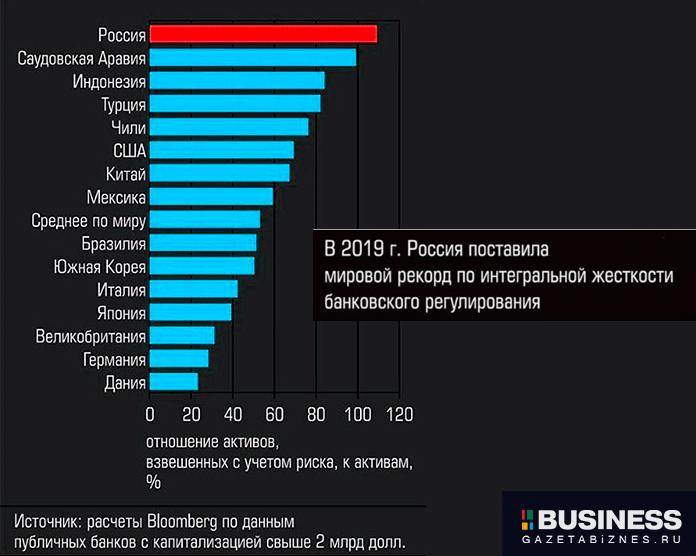 Регулирование банковского сектора в РФ 2019 г.