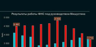Результаты работы ФНС под руководством Мишустина