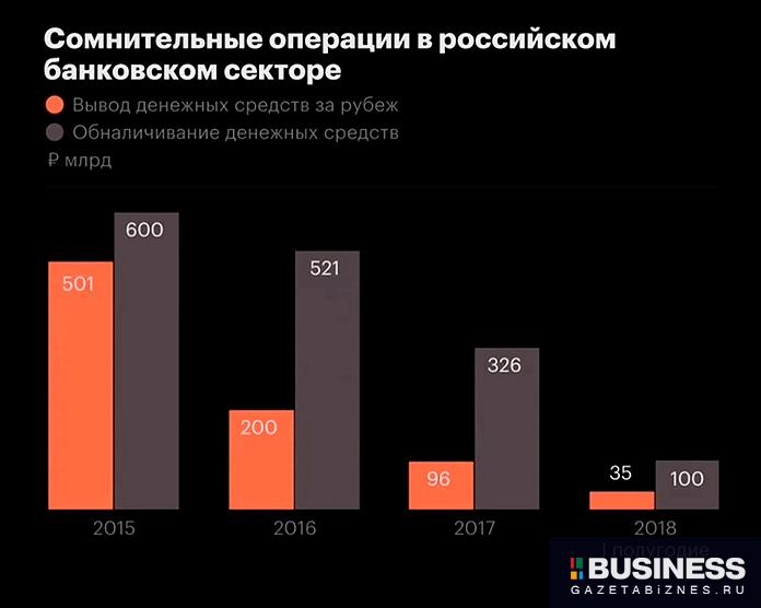 Сомнительные операции в российском банковском секторе