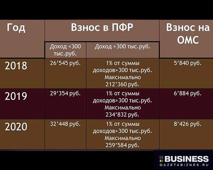 Страховые взносы для ИП с 2018 года