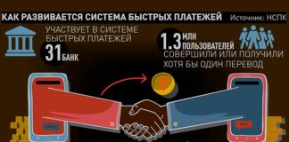 Система быстрых платежей в 2019 г.