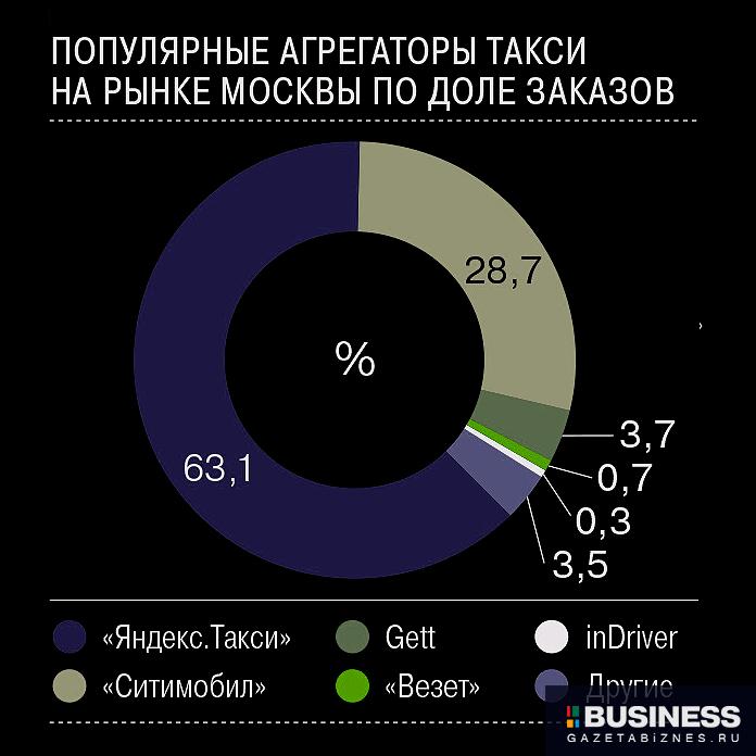 Рынок такси в Москве