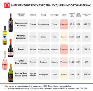 Худшие импортные вина в России