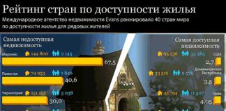 Рейтинг доступности жилья в странах мира