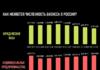 Как меняется численность бизнеса в России