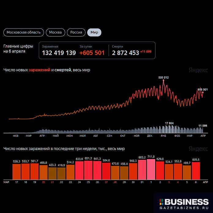 Число новых заражений и смертей от коронавируса в мире по состоянию на 7 апреля 2021 г.