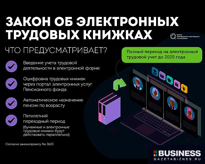 Закон об электронных трудовых книжках в России