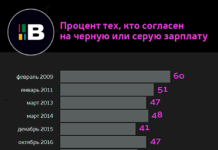 Серые зарплаты в России