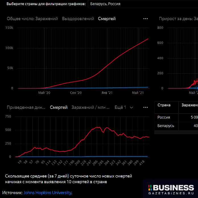 Количество зафиксированных смертей от коронавируса в России (красная линия) и Беларуси (синяя линия) по состоянию на 11.06.2021.Источник:Johns Hopkins University.