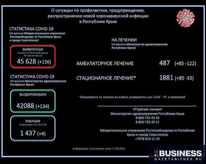 Ситуация с коронавирусом в Крыму