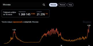 Статистика по заболевшим в Москве на 18 июня 2021 г.