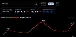Число новых заражений и смертей в России от коронавируса. Статистика по состоянию на 06.07.2021